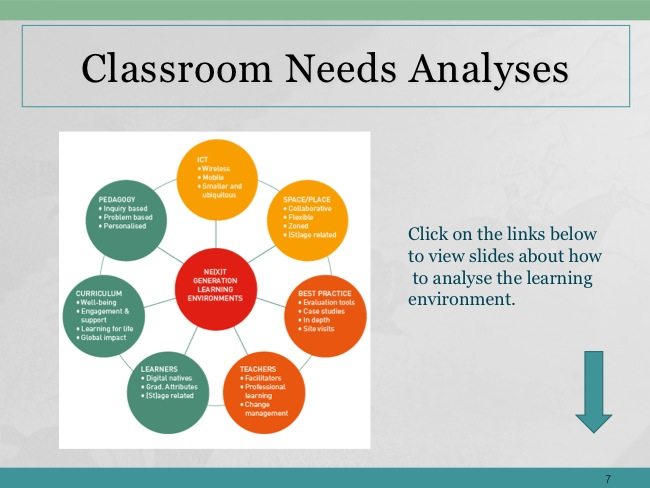 Classroom Based Assessment Powerpoint 7